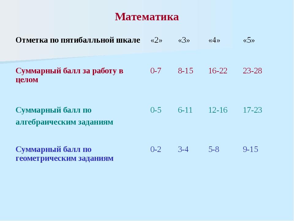 Математика Отметка по пятибалльной шкале «2» «3» «4» «5» Суммарный балл за ра...