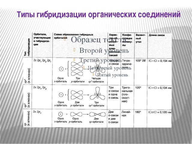 Типы гибридизации органических соединений