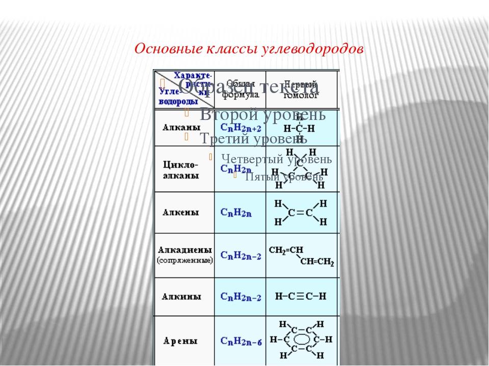 Основные классы углеводородов