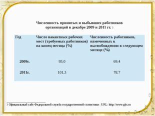 Численность принятых и выбывших работников организаций в декабре 2009 и 2011