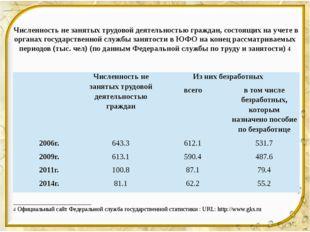 Численность не занятых трудовой деятельностью граждан, состоящих на учете в