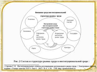 Внешняя среда институциональной структуры рынка труда Внутренняя среда инстит