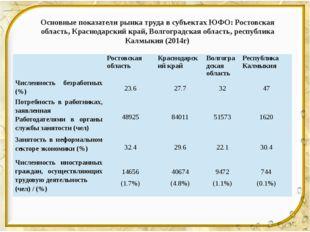 Основные показатели рынка труда в субъектах ЮФО: Ростовская область, Краснода