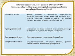 Наиболее востребованные профессии в субъектах ЮФО: Ростовская область, Красн