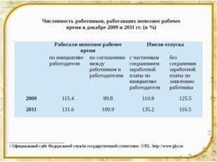 Численность работников, работавших неполное рабочее время в декабре 2009 и 20