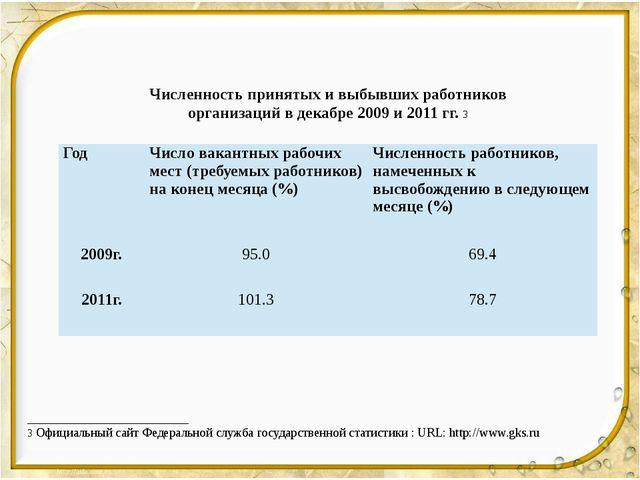 Численность принятых и выбывших работников организаций в декабре 2009 и 2011...