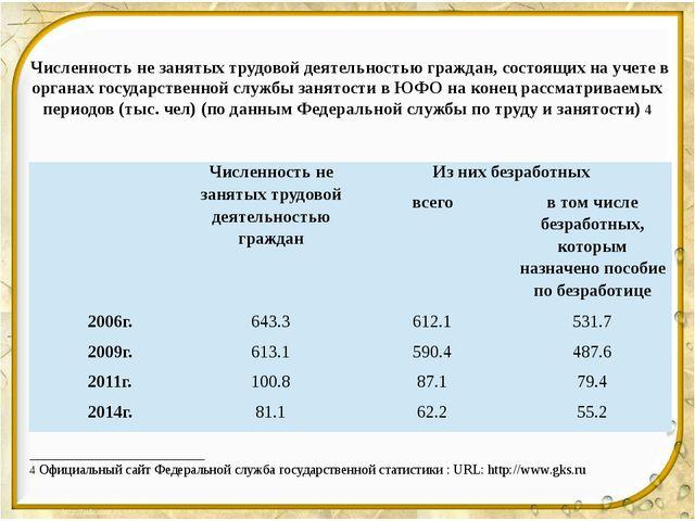 Численность не занятых трудовой деятельностью граждан, состоящих на учете в...