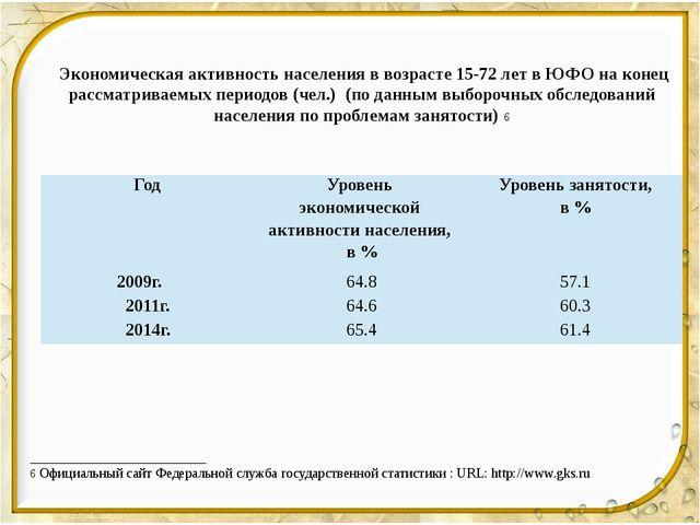 Экономическая активность населения в возрасте 15-72 лет в ЮФО на конец рассм...