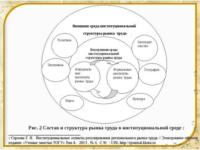 Внешняя среда институциональной структуры рынка труда Внутренняя среда инстит...