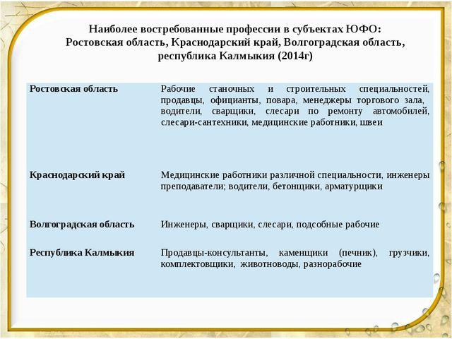 Наиболее востребованные профессии в субъектах ЮФО: Ростовская область, Красн...