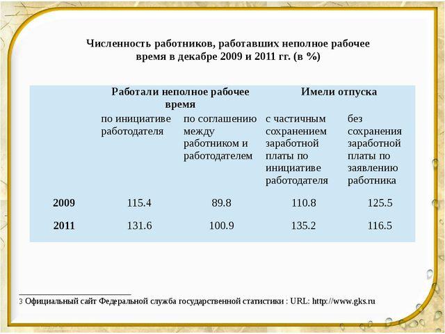 Численность работников, работавших неполное рабочее время в декабре 2009 и 20...