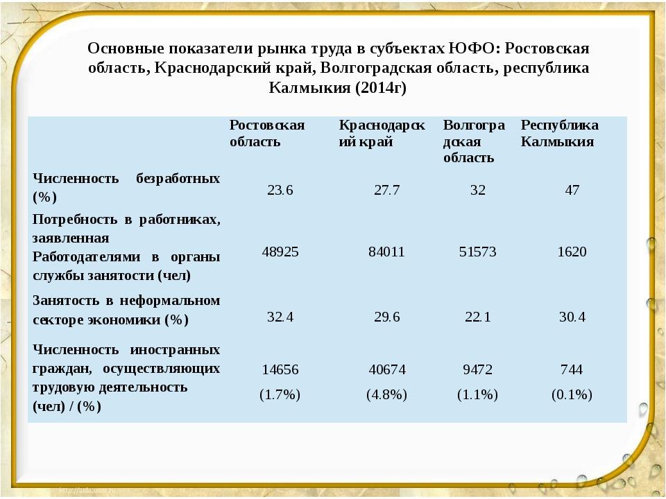 Основные показатели рынка труда в субъектах ЮФО: Ростовская область, Краснода...