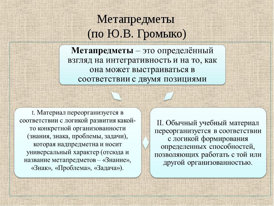 Метапредметы (по Ю.В. Громыко)