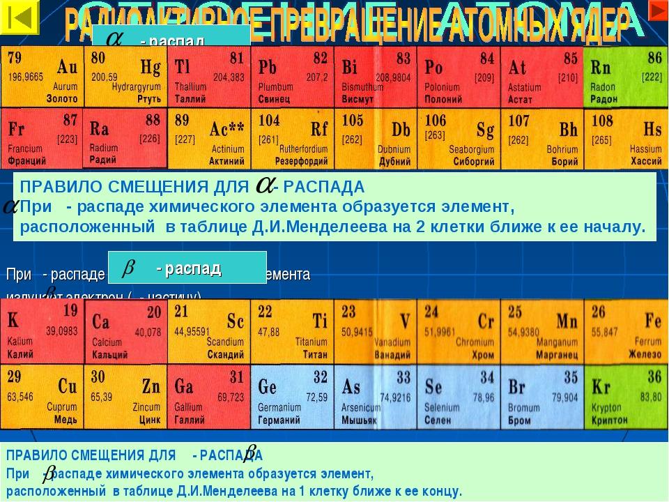 ПРАВИЛО СМЕЩЕНИЯ ДЛЯ - РАСПАДА При - распаде химического элемента образуется...
