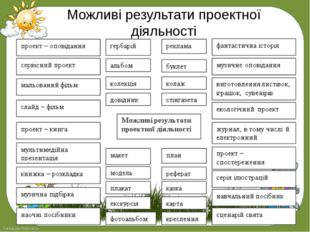 Можливі результати проектної діяльності FokinaLida.75@mail.ru