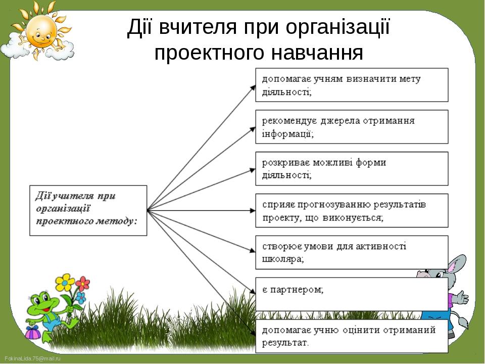 Дії вчителя при організації проектного навчання FokinaLida.75@mail.ru