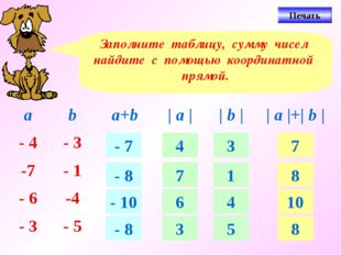 Заполните таблицу, сумму чисел найдите с помощью координатной прямой. - 7 - 8