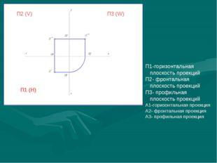 П2 (V) П1 (H) П3 (W) П1-горизонтальная плоскость проекций П2- фронтальная пло