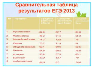 Сравнительная таблица результатов ЕГЭ 2013