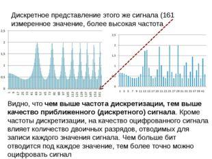Дискретное представление этого же сигнала (161 измеренное значение, более выс