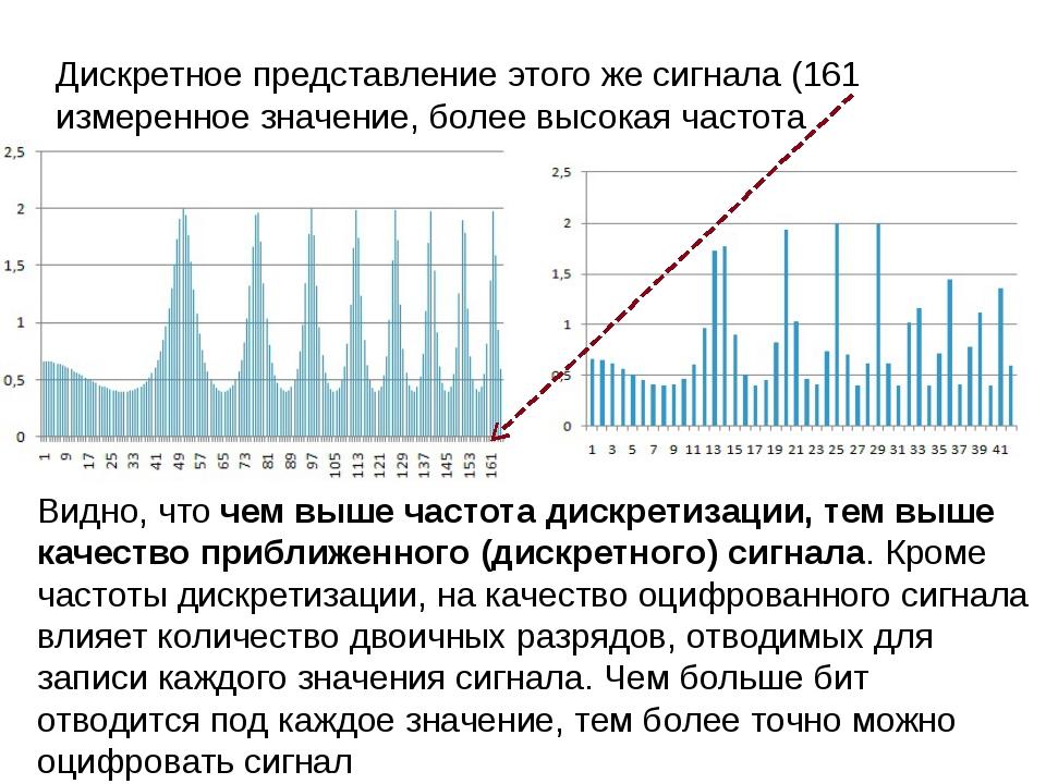 Дискретное представление этого же сигнала (161 измеренное значение, более выс...