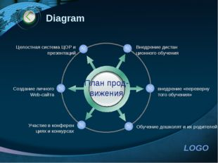 http://www.ppt.prtxt.ru Diagram План прод- вижения Внедрение дистан ционного