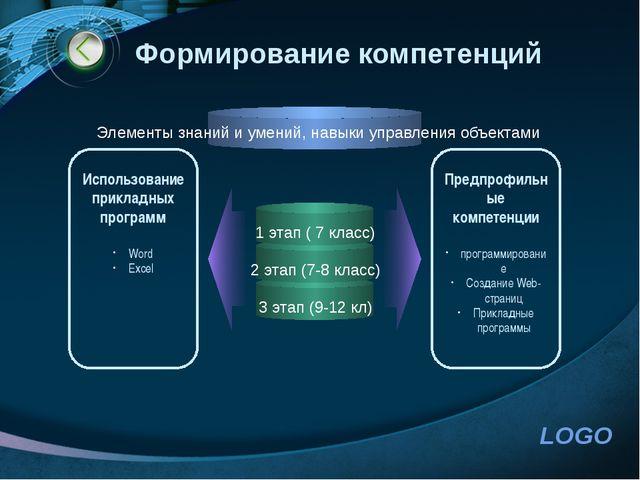 http://www.ppt.prtxt.ru Формирование компетенций 1 этап ( 7 класс) 2 этап (7-...