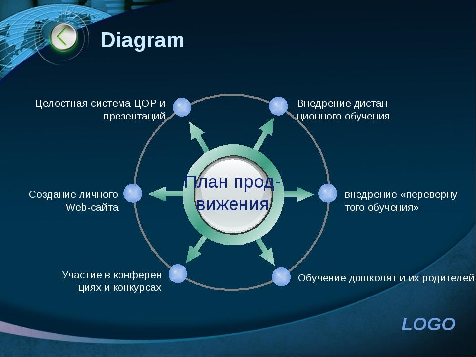 http://www.ppt.prtxt.ru Diagram План прод- вижения Внедрение дистан ционного...