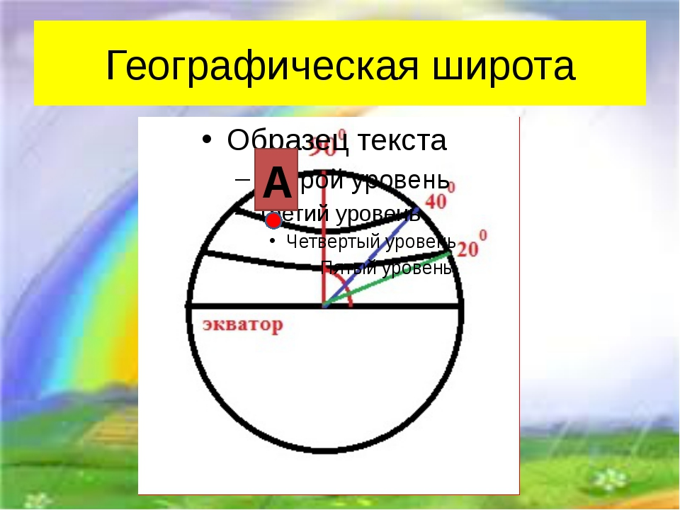 Географическая широта А