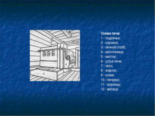 Схема печи: 1 - подпечье; 2 - корзина; 3 - печной столб; 4 - шесточница; 5 -