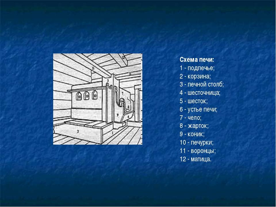 Схема печи: 1 - подпечье; 2 - корзина; 3 - печной столб; 4 - шесточница; 5 -...