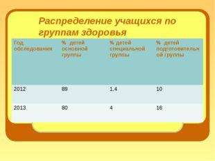 Распределение учащихся по группам здоровья Годобследования % детей основной г