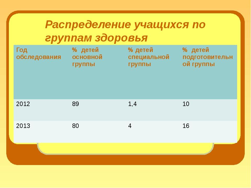 Распределение учащихся по группам здоровья Годобследования % детей основной г...