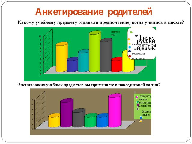 Анкетирование родителей Какому учебному предмету отдавали предпочтение, когда...
