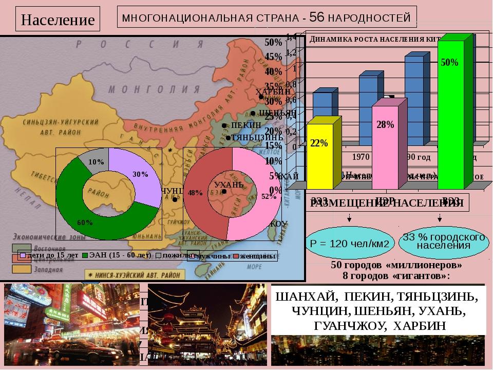 Население МНОГОНАЦИОНАЛЬНАЯ СТРАНА - 56 НАРОДНОСТЕЙ 1,3 МЛРД. ЧЕЛ. 94 % КИТА...