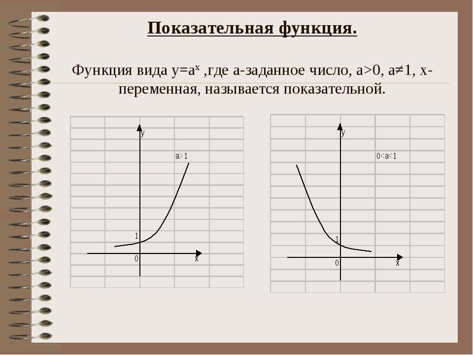 Показательная функция. Функция вида у=ах ,где а-заданное число, а>0, а≠1, х-п...