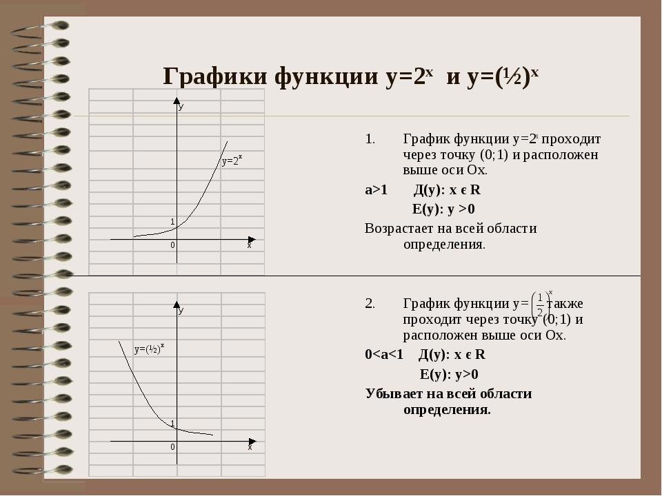 Графики функции у=2х и у=(½)х График функции у=2х проходит через точку (0;1)...