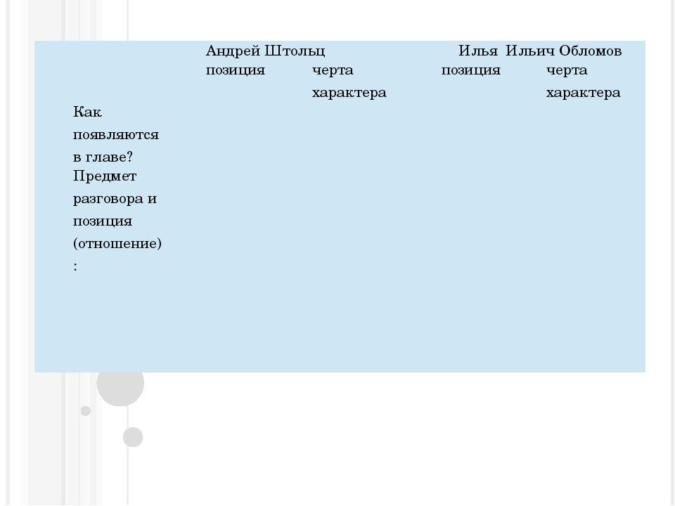 АндрейШтольц ИльяИльичОбломов  позиция черта характера...
