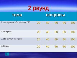 2 раунд темавопросы 1. Аппаратное обеспечение ПК20406080100 2. Интерне