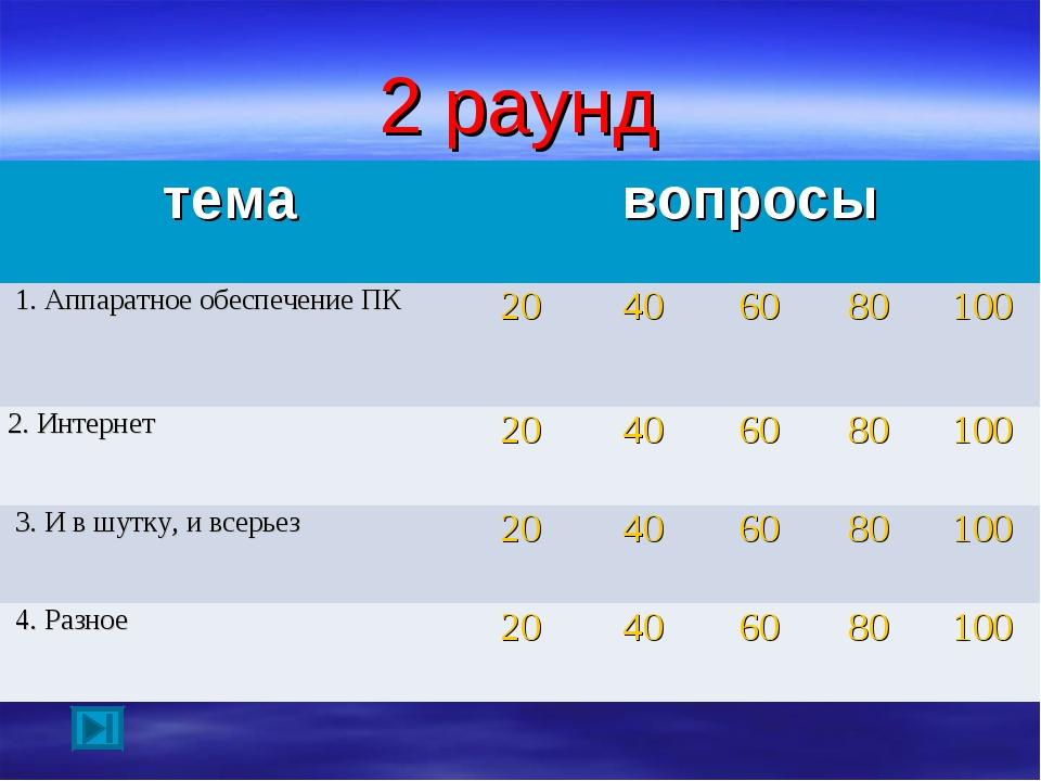 2 раунд темавопросы 1. Аппаратное обеспечение ПК20406080100 2. Интерне...