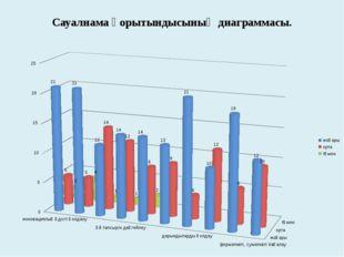 Сауалнама қорытындысының диаграммасы.