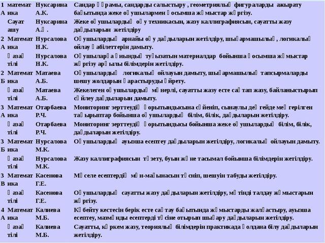 1А математика Нуксарина А.К. Сандар құрамы, сандарды салыстыру , геометриялы...