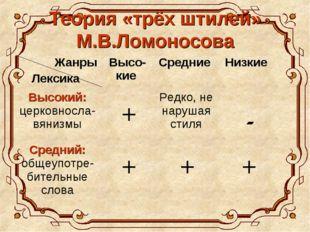 Теория «трёх штилей» М.В.Ломоносова Жанры Лексика Высо-кие Средние Низкие