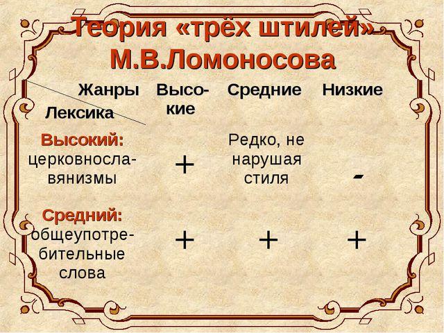 Теория «трёх штилей» М.В.Ломоносова Жанры Лексика Высо-кие Средние Низкие...