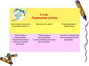 4 этап. Подведение итогов  Деятельность педагога по изодеятельности Деятел