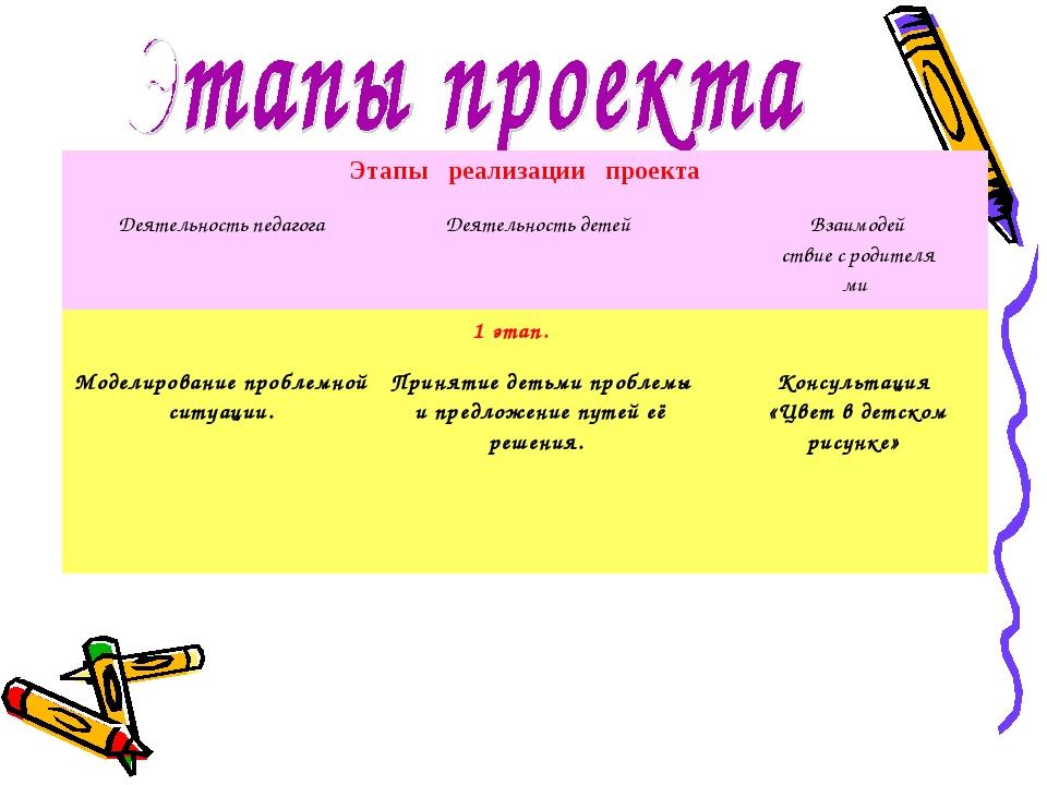 Этапы реализации проекта Этапы реализации проекта Деятельность педагогаДеят...