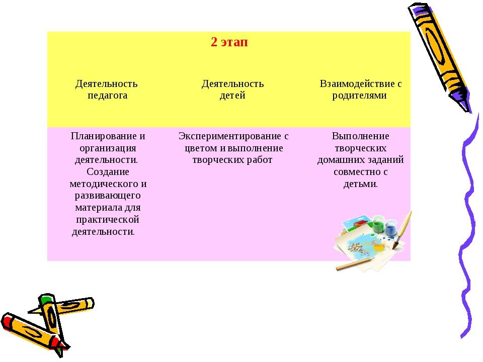 2 этап Деятельность педагога Деятельность детей  Взаимодействие с родител...