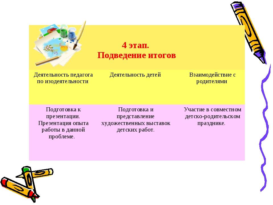 4 этап. Подведение итогов  Деятельность педагога по изодеятельности Деятел...