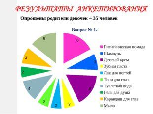 Опрошены родители девочек – 35 человек