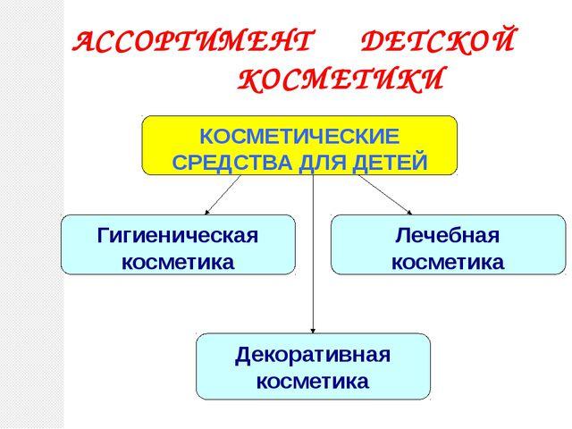 АССОРТИМЕНТ ДЕТСКОЙ КОСМЕТИКИ Декоративная косметика